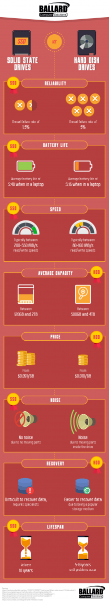 Solid State Drive vs Hard Disk Drive infographic illustration